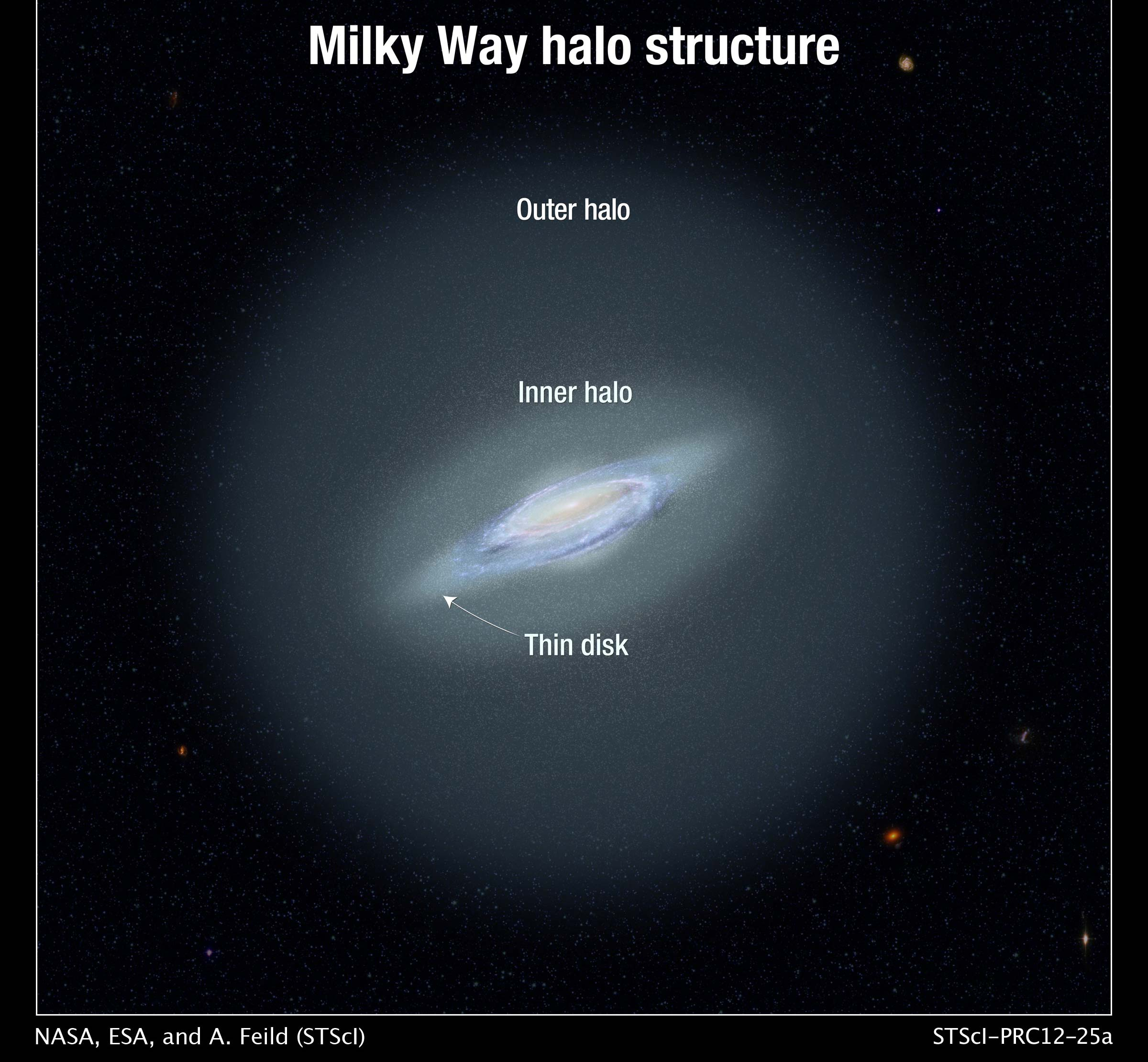 Milky Way Galaxy halo